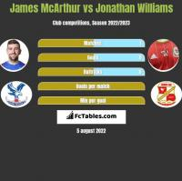 James McArthur vs Jonathan Williams h2h player stats