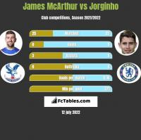 James McArthur vs Jorginho h2h player stats