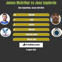 James McArthur vs Jose Izquierdo h2h player stats