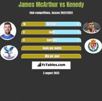James McArthur vs Kenedy h2h player stats