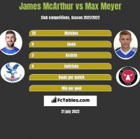 James McArthur vs Max Meyer h2h player stats