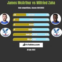 James McArthur vs Wilfried Zaha h2h player stats