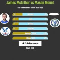 James McArthur vs Mason Mount h2h player stats