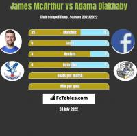 James McArthur vs Adama Diakhaby h2h player stats