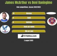 James McArthur vs Beni Baningime h2h player stats