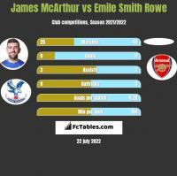 James McArthur vs Emile Smith Rowe h2h player stats