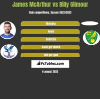James McArthur vs Billy Gilmour h2h player stats