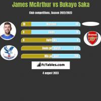 James McArthur vs Bukayo Saka h2h player stats