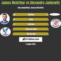 James McArthur vs Alexandre Jankewitz h2h player stats