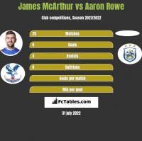 James McArthur vs Aaron Rowe h2h player stats
