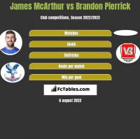 James McArthur vs Brandon Pierrick h2h player stats