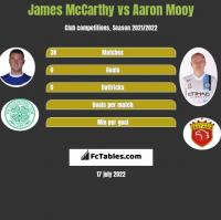 James McCarthy vs Aaron Mooy h2h player stats