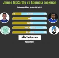 James McCarthy vs Ademola Lookman h2h player stats