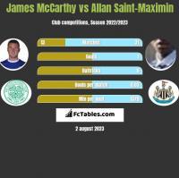 James McCarthy vs Allan Saint-Maximin h2h player stats