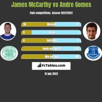 James McCarthy vs Andre Gomes h2h player stats