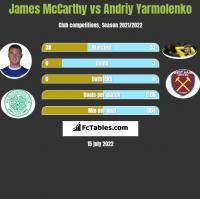 James McCarthy vs Andriy Yarmolenko h2h player stats