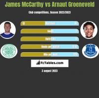 James McCarthy vs Arnaut Groeneveld h2h player stats