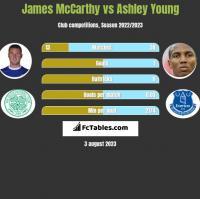 James McCarthy vs Ashley Young h2h player stats