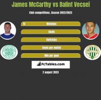James McCarthy vs Balint Vecsei h2h player stats