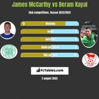James McCarthy vs Beram Kayal h2h player stats