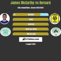 James McCarthy vs Bernard h2h player stats