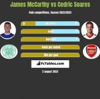 James McCarthy vs Cedric Soares h2h player stats