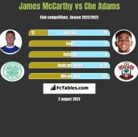James McCarthy vs Che Adams h2h player stats