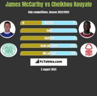 James McCarthy vs Cheikhou Kouyate h2h player stats