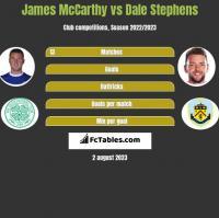 James McCarthy vs Dale Stephens h2h player stats