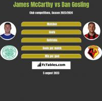 James McCarthy vs Dan Gosling h2h player stats