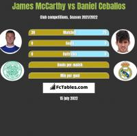 James McCarthy vs Daniel Ceballos h2h player stats