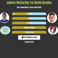 James McCarthy vs David Brooks h2h player stats