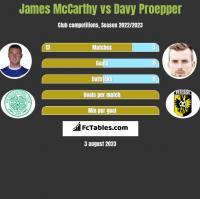 James McCarthy vs Davy Proepper h2h player stats
