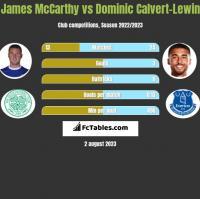 James McCarthy vs Dominic Calvert-Lewin h2h player stats