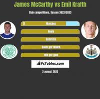 James McCarthy vs Emil Krafth h2h player stats