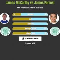 James McCarthy vs James Forrest h2h player stats