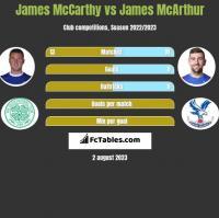 James McCarthy vs James McArthur h2h player stats