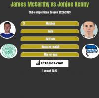 James McCarthy vs Jonjoe Kenny h2h player stats