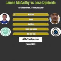 James McCarthy vs Jose Izquierdo h2h player stats