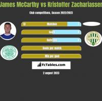 James McCarthy vs Kristoffer Zachariassen h2h player stats
