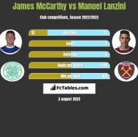 James McCarthy vs Manuel Lanzini h2h player stats