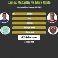 James McCarthy vs Mark Noble h2h player stats