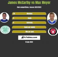 James McCarthy vs Max Meyer h2h player stats