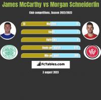 James McCarthy vs Morgan Schneiderlin h2h player stats