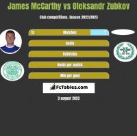 James McCarthy vs Oleksandr Zubkov h2h player stats