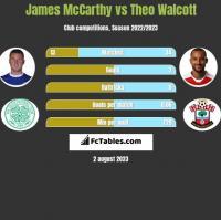 James McCarthy vs Theo Walcott h2h player stats