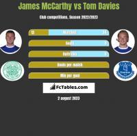 James McCarthy vs Tom Davies h2h player stats