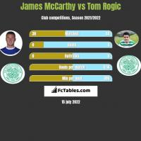 James McCarthy vs Tom Rogic h2h player stats