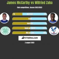 James McCarthy vs Wilfried Zaha h2h player stats