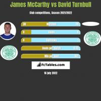 James McCarthy vs David Turnbull h2h player stats